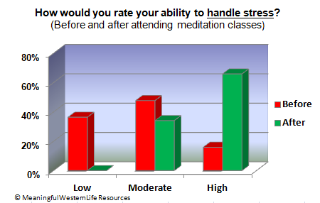 Stress reduction stats from meditation