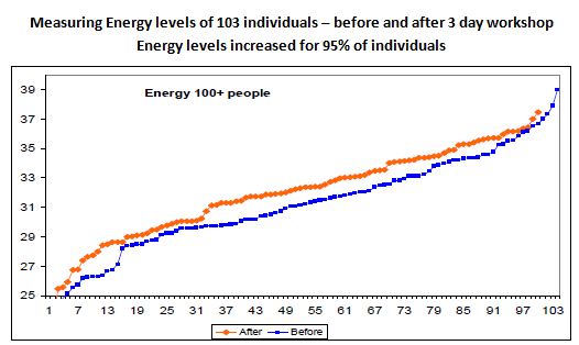 Overall energy increase