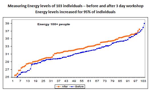 Overall energy increase