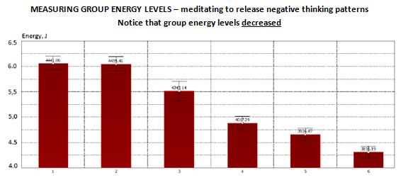 Group energy decreased