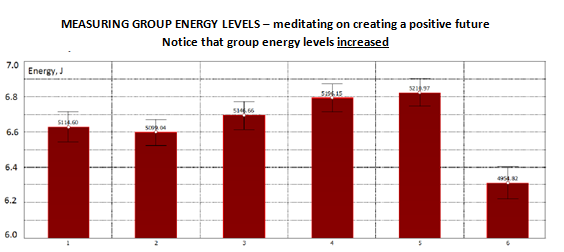 Group energy increases